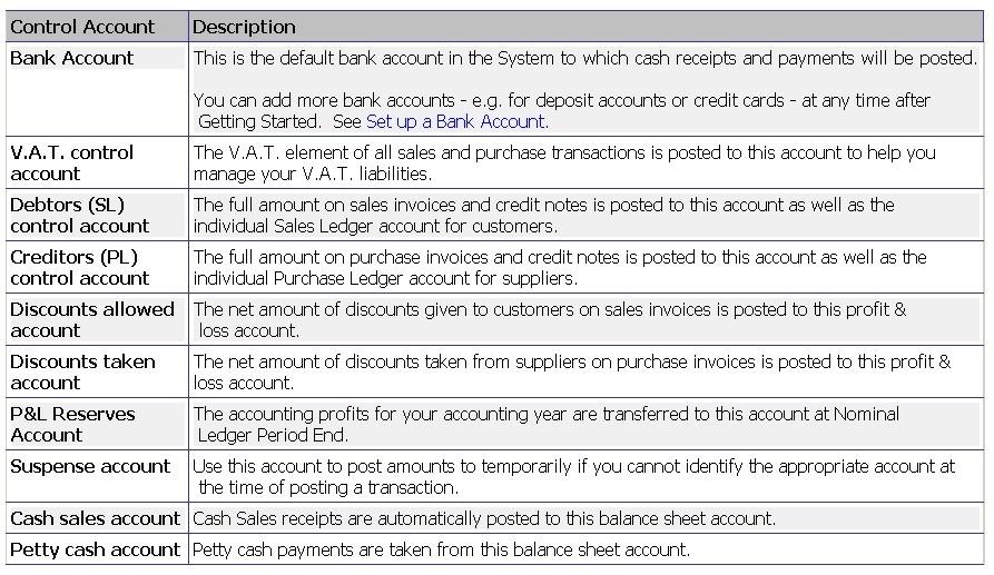 Set Up - Nominal Ledger Control Accounts