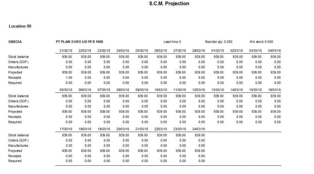 SCM - Projections Report